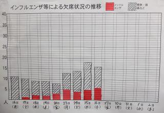 職員室に掲示されているインフルエンザの罹患者数の推移です。