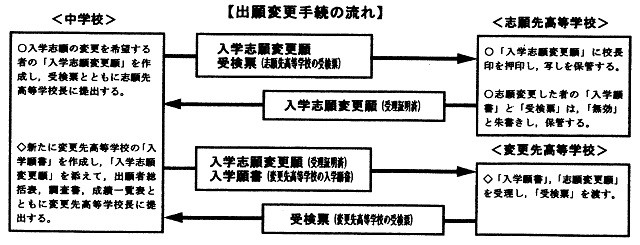 鹿児島県公立高等学校一般入学者選抜における出願変更手続きの流れを説明している図です。